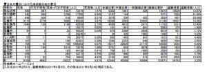 東日本大震災における宮城県の津波被災状況