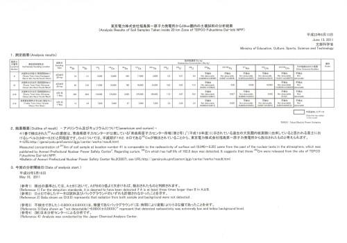 福島第一原発20km圏内の土壌試料分析結果(文科省)