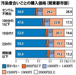 汚染度合いごとの購入価格(関東都市部)