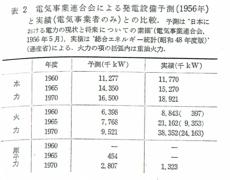 電気事業連合会による発電設備予測(1956年)