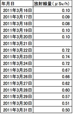 柏市における空間放射線量の推移(2011年3月)