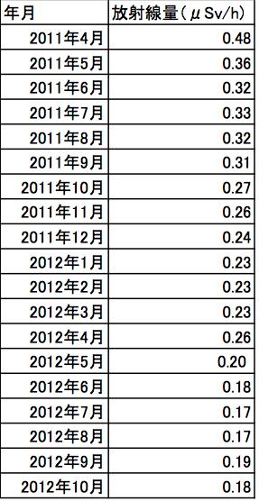 柏市における空間放射線量の推移(2011年4月〜2012年10月)