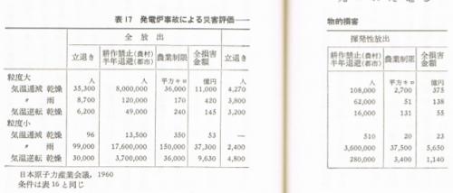 武谷三男編『原子力発電』108〜109頁
