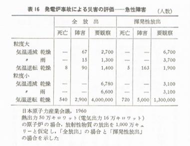 武谷三男編『原子力発電』109頁