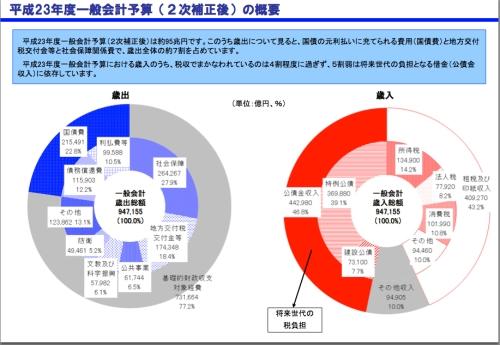 平成23年度一般会計予算(2次補正後)の概要