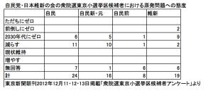東京における自民・維新各候補者の原発問題への態度