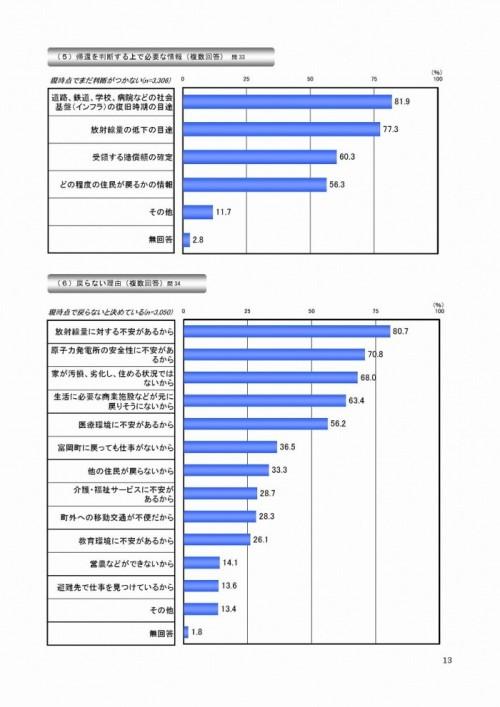 富岡町住民意向調査調査結果(速報版) より