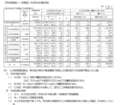 甲状腺検査(一次検査)判定区分集計表(2013年6月7日まで)