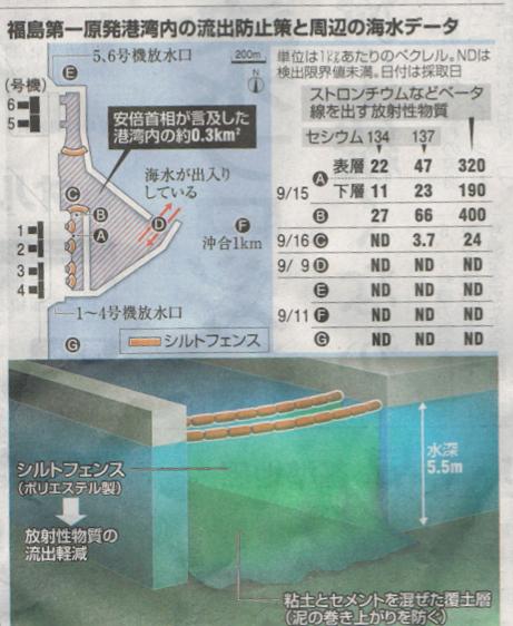福島第一原発港湾内の流出防止策と周辺の海水データ